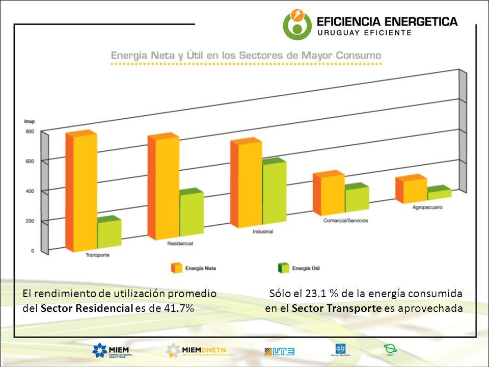 Sólo el 23.1 % de la energía consumida en el Sector Transporte es aprovechada El rendimiento de utilización promedio del Sector Residencial es de 41.7