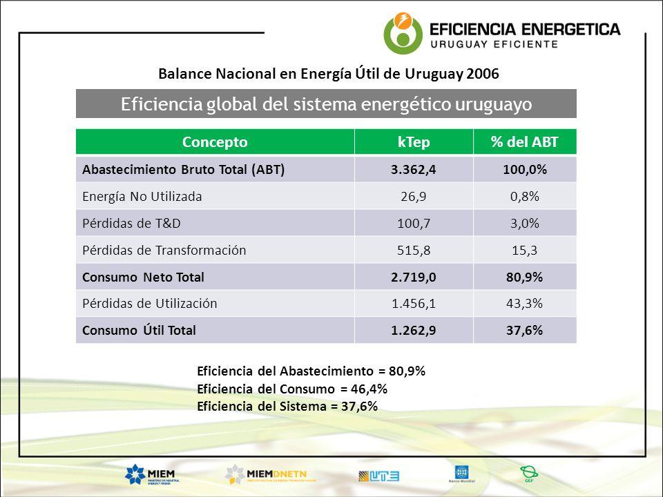 Eficiencia global del sistema energético uruguayo ConceptokTep% del ABT Abastecimiento Bruto Total (ABT)3.362,4100,0% Energía No Utilizada26,90,8% Pér