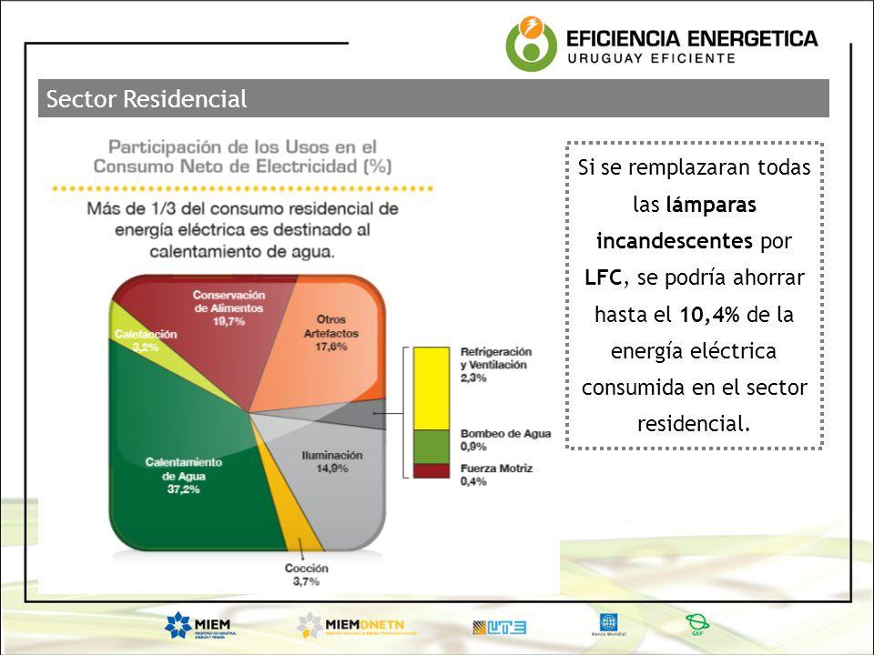 Si se remplazaran todas las lámparas incandescentes por LFC, se podría ahorrar hasta el 10,4% de la energía eléctrica consumida en el sector residenci