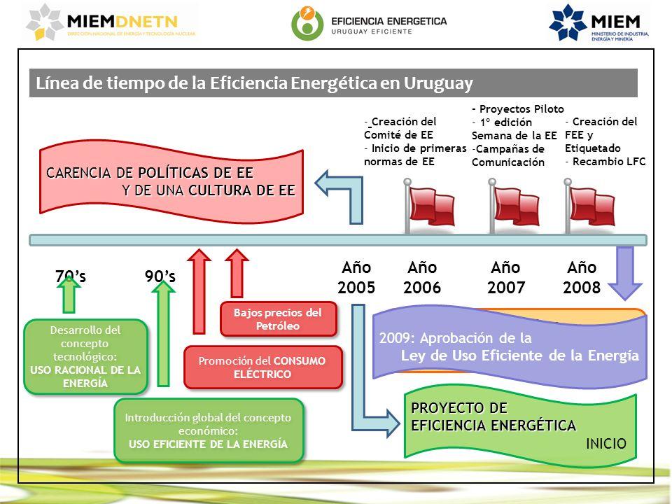 Línea de tiempo de la Eficiencia Energética en Uruguay Año 2005 CARENCIA DE POLÍTICAS DE EE Y DE UNA CULTURA DE EE 70s 90s Desarrollo del concepto tec