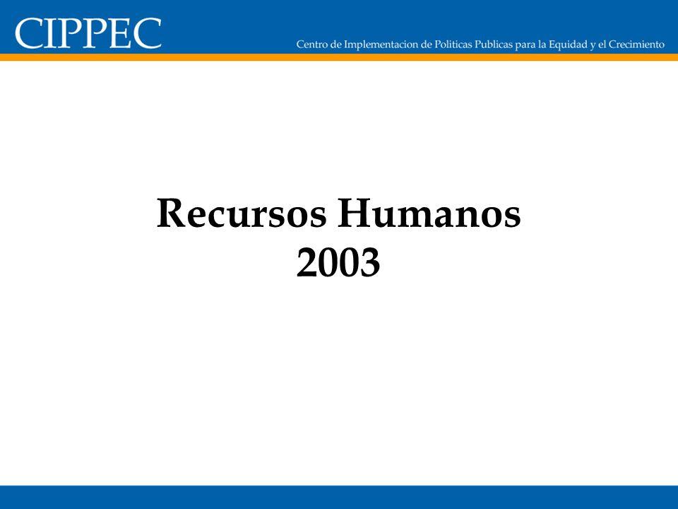 Recursos Humanos 2003