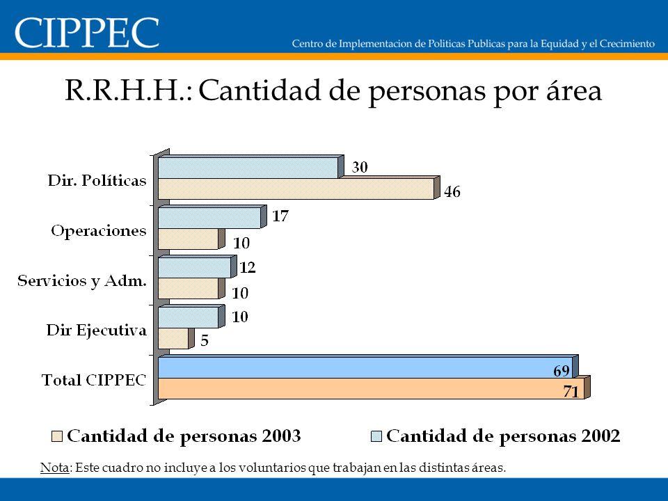 R.R.H.H.: Cantidad de personas por área Nota: Este cuadro no incluye a los voluntarios que trabajan en las distintas áreas.
