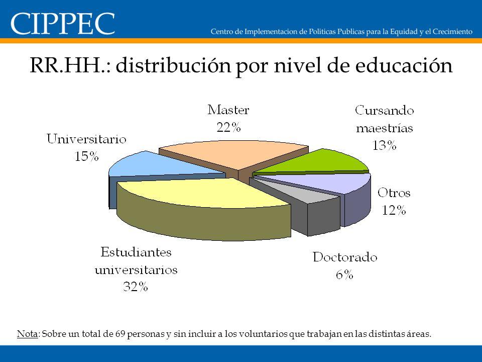 RR.HH.: distribución por nivel de educación Nota: Sobre un total de 69 personas y sin incluir a los voluntarios que trabajan en las distintas áreas.