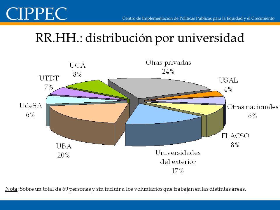 RR.HH.: distribución por universidad Nota: Sobre un total de 69 personas y sin incluir a los voluntarios que trabajan en las distintas áreas.