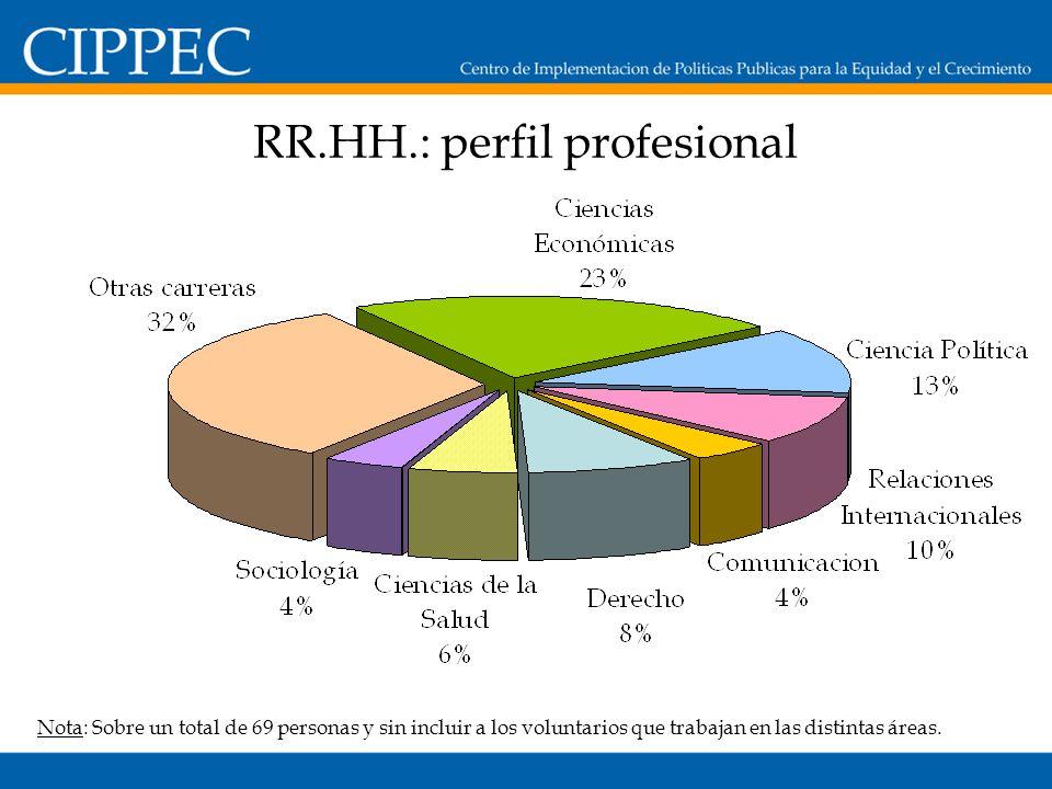 RR.HH.: perfil profesional Nota: Sobre un total de 69 personas y sin incluir a los voluntarios que trabajan en las distintas áreas.