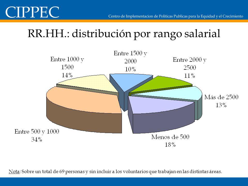 RR.HH.: distribución por rango salarial Nota: Sobre un total de 69 personas y sin incluir a los voluntarios que trabajan en las distintas áreas.