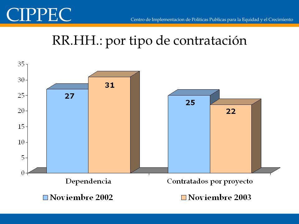 RR.HH.: por tipo de contratación