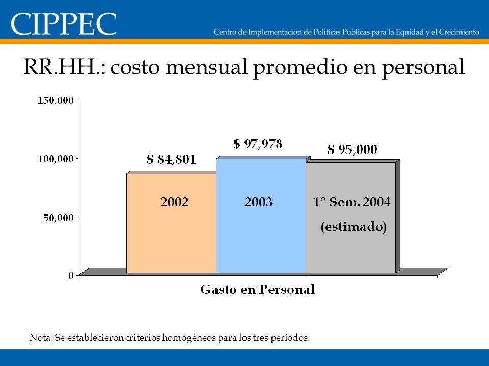 RR.HH.: costo mensual promedio en personal Nota: Se establecieron criterios homogéneos para los tres períodos.