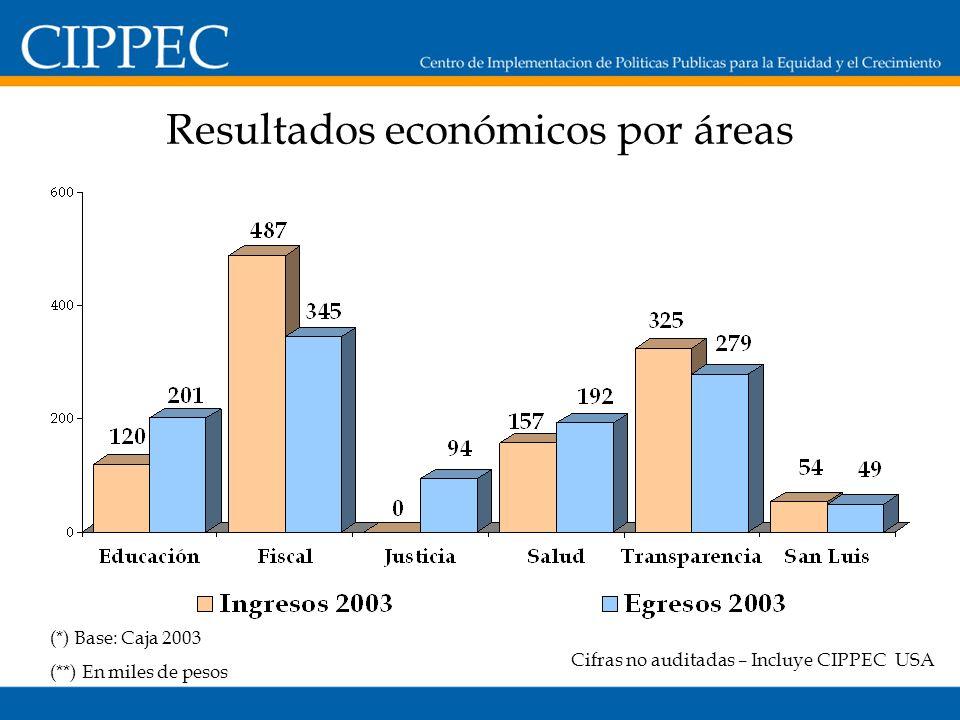 Resultados económicos por áreas Cifras no auditadas – Incluye CIPPEC USA (*) Base: Caja 2003 (**) En miles de pesos