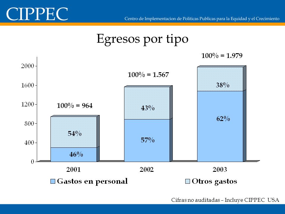 Egresos por tipo 100% = 964 100% = 1.567 100% = 1.979 Cifras no auditadas – Incluye CIPPEC USA