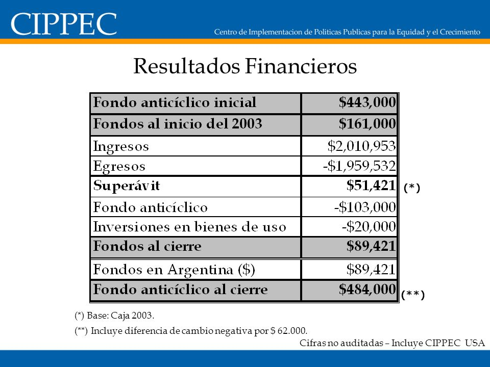 Resultados Financieros Cifras no auditadas – Incluye CIPPEC USA (**) (*) Base: Caja 2003.
