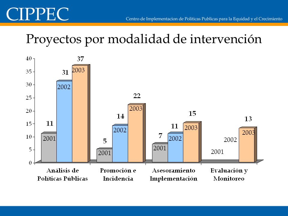 Proyectos por modalidad de intervención 2001 2002 2003 2001 2002 2003 2001 2002 2003 2001 2002 2003