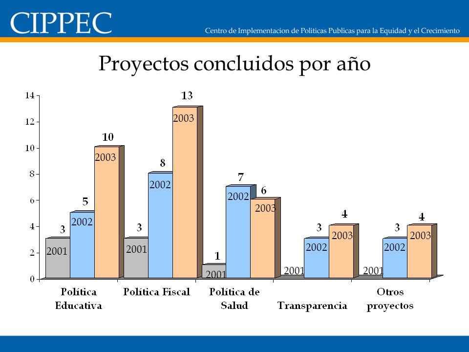 Áreas de trabajo Impacto alcanzado por las áreas de trabajo de CIPPEC durante el 2003