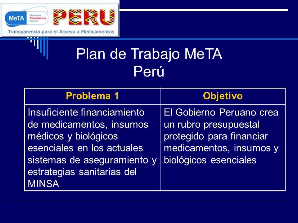 Plan de Trabajo MeTA Perú Problema 1Objetivo Insuficiente financiamiento de medicamentos, insumos médicos y biológicos esenciales en los actuales sist