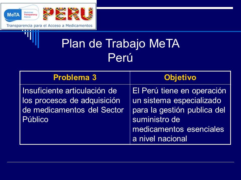 Plan de Trabajo MeTA Perú Problema 3Objetivo Insuficiente articulación de los procesos de adquisición de medicamentos del Sector Público El Perú tiene