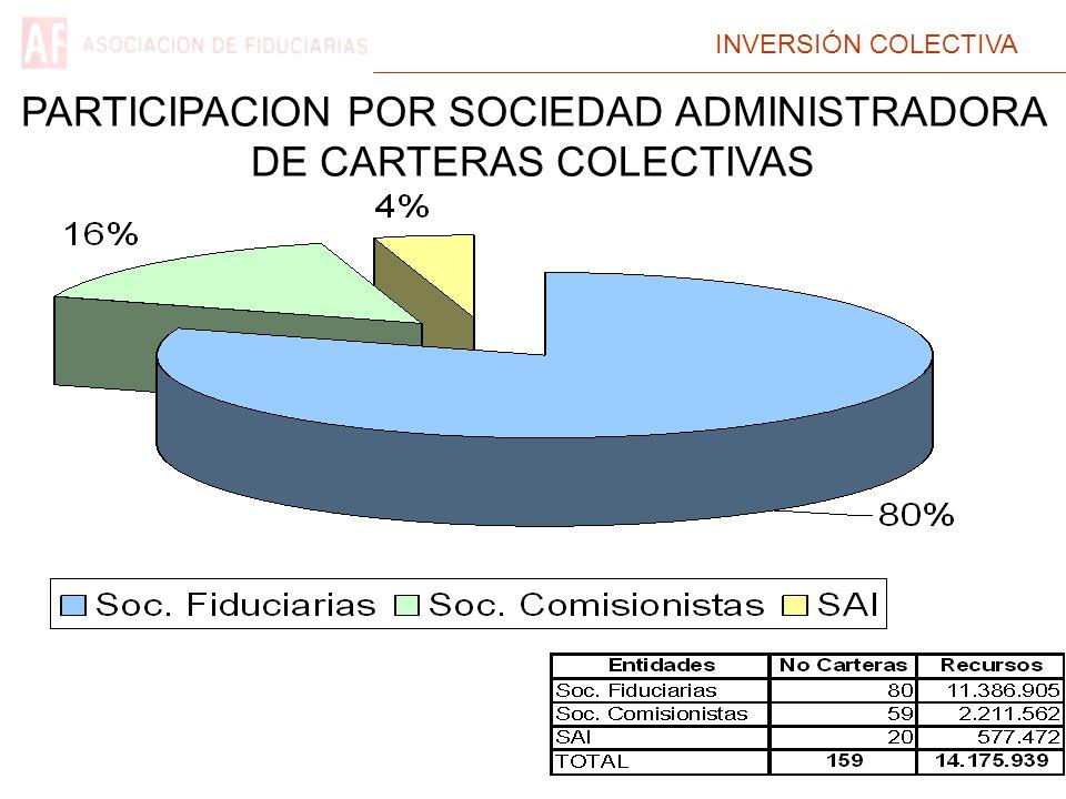INVERSIÓN COLECTIVA PARTICIPACION POR SOCIEDAD ADMINISTRADORA DE CARTERAS COLECTIVAS