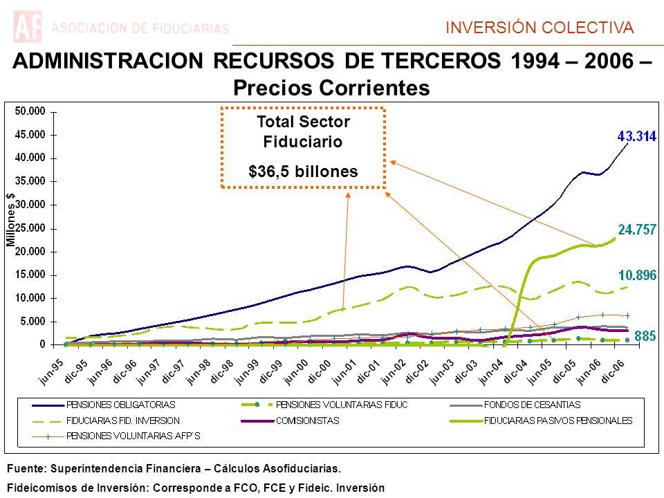 INVERSIÓN COLECTIVA ADMINISTRACION RECURSOS DE TERCEROS 1994 – 2006 – Precios Corrientes Total Sector Fiduciario $36,5 billones Millones $ Fuente: Superintendencia Financiera – Cálculos Asofiduciarias.
