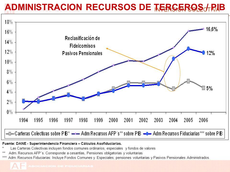 INVERSIÓN COLECTIVA ADMINISTRACION RECURSOS DE TERCEROS / PIB Fuente: DANE - Superintendencia Financiera – Cálculos Asofiduciarias. * Las Carteras Col