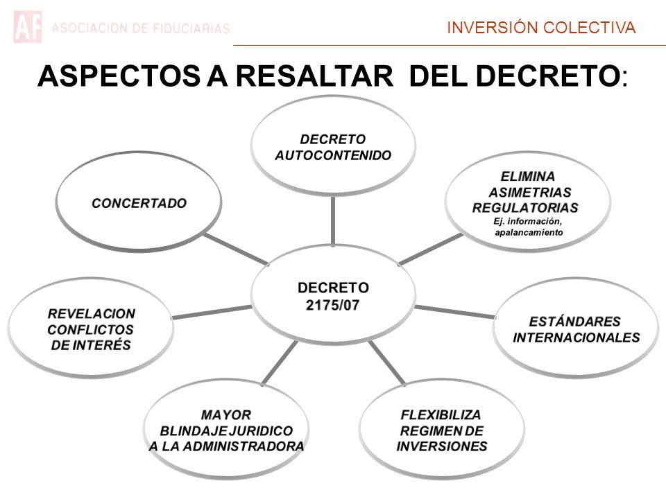 INVERSIÓN COLECTIVA DECRETO 2175/07 DECRETO AUTOCONTENIDO ELIMINA ASIMETRIAS REGULATORIAS Ej. información, apalancamiento ESTÁNDARES INTERNACIONALES F