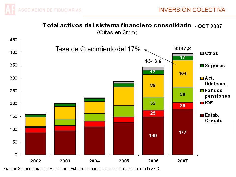 INVERSIÓN COLECTIVA Tasa de Crecimiento del 17% - OCT 2007