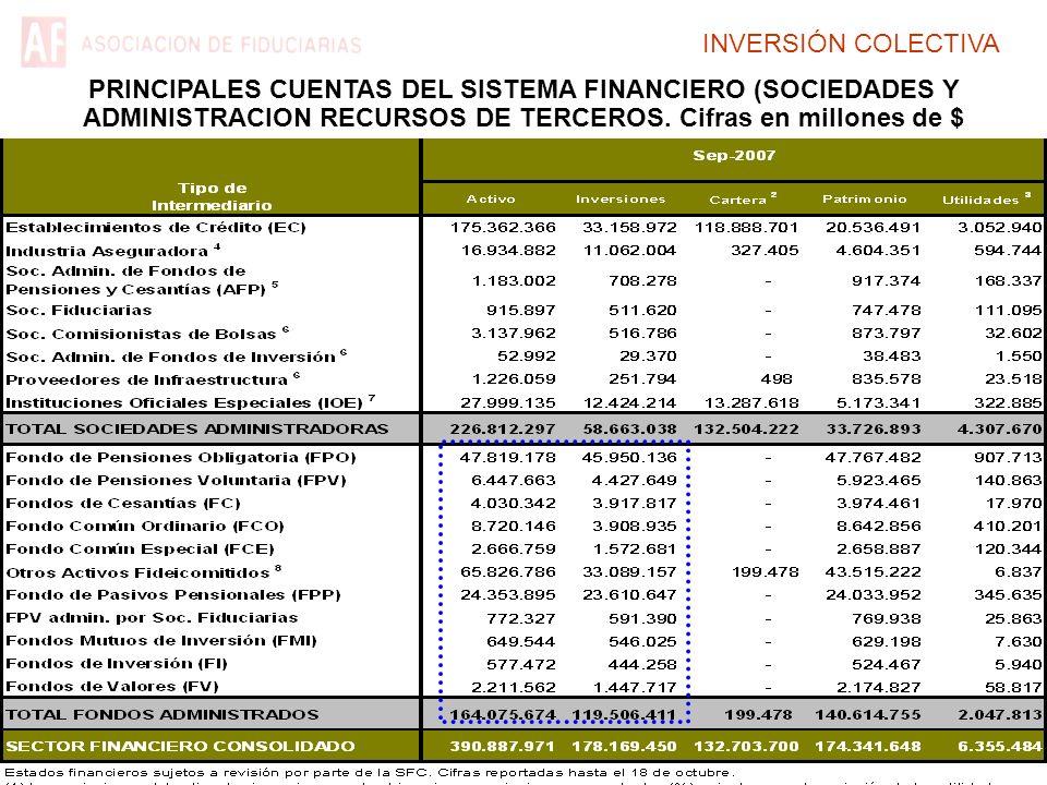 INVERSIÓN COLECTIVA PRINCIPALES CUENTAS DEL SISTEMA FINANCIERO (SOCIEDADES Y ADMINISTRACION RECURSOS DE TERCEROS. Cifras en millones de $