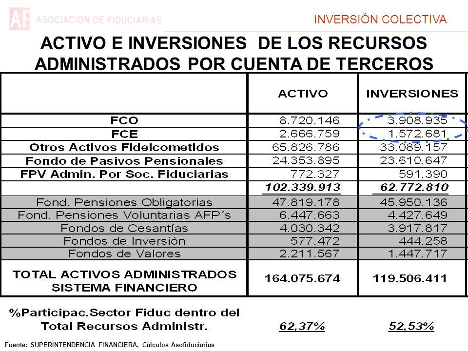 INVERSIÓN COLECTIVA Fuente: SUPERINTENDENCIA FINANCIERA, Cálculos Asofiduciarias ACTIVO E INVERSIONES DE LOS RECURSOS ADMINISTRADOS POR CUENTA DE TERCEROS