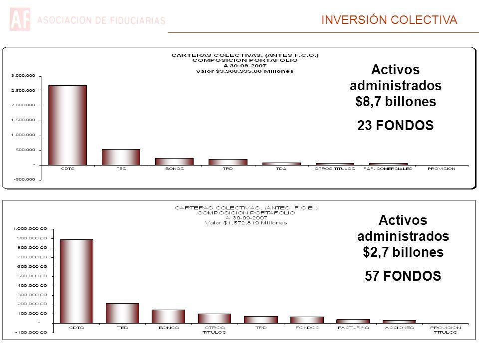 INVERSIÓN COLECTIVA Activos administrados $8,7 billones 23 FONDOS Activos administrados $2,7 billones 57 FONDOS