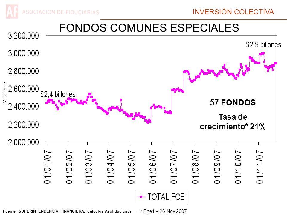 INVERSIÓN COLECTIVA Fuente: SUPERINTENDENCIA FINANCIERA, Cálculos Asofiduciarias FONDOS COMUNES ESPECIALES Millones $ 57 FONDOS Tasa de crecimiento* 21% - * Ene1 – 26 Nov 2007