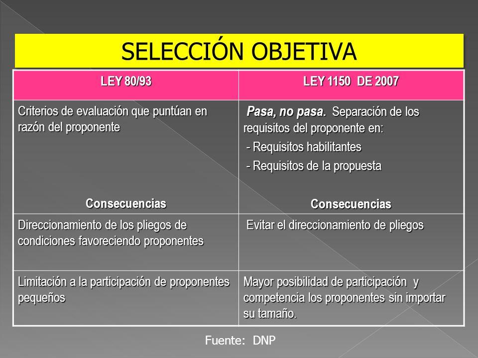 LEY 80/93 LEY 1150 DE 2007 Criterios de evaluación que puntúan en razón del proponente Consecuencias Pasa, no pasa. Separación de los requisitos del p