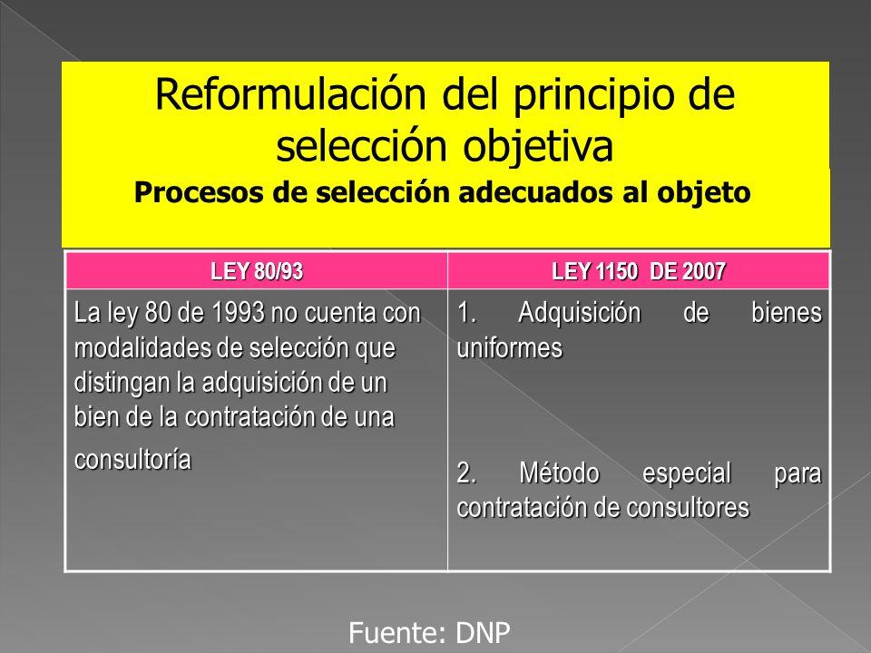 Reformulación del principio de selección objetiva Procesos de selección adecuados al objeto LEY 80/93 LEY 1150 DE 2007 La ley 80 de 1993 no cuenta con