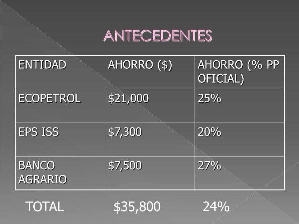 ENTIDAD AHORRO ($) AHORRO (% PP OFICIAL) ECOPETROL$21,00025% EPS ISS $7,30020% BANCO AGRARIO $7,50027% TOTAL $35,800 24%