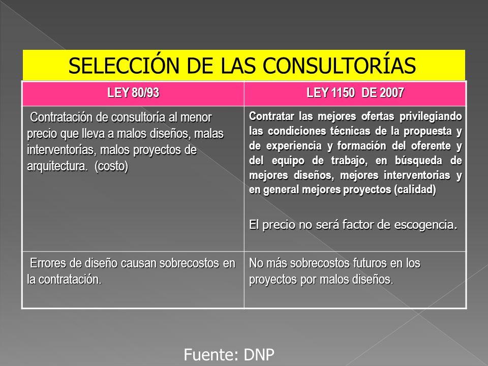 LEY 80/93 LEY 1150 DE 2007 Contratación de consultoría al menor precio que lleva a malos diseños, malas interventorías, malos proyectos de arquitectur
