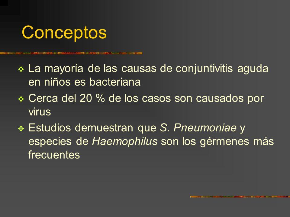 Conceptos La mayoría de las causas de conjuntivitis aguda en niños es bacteriana Cerca del 20 % de los casos son causados por virus Estudios demuestra