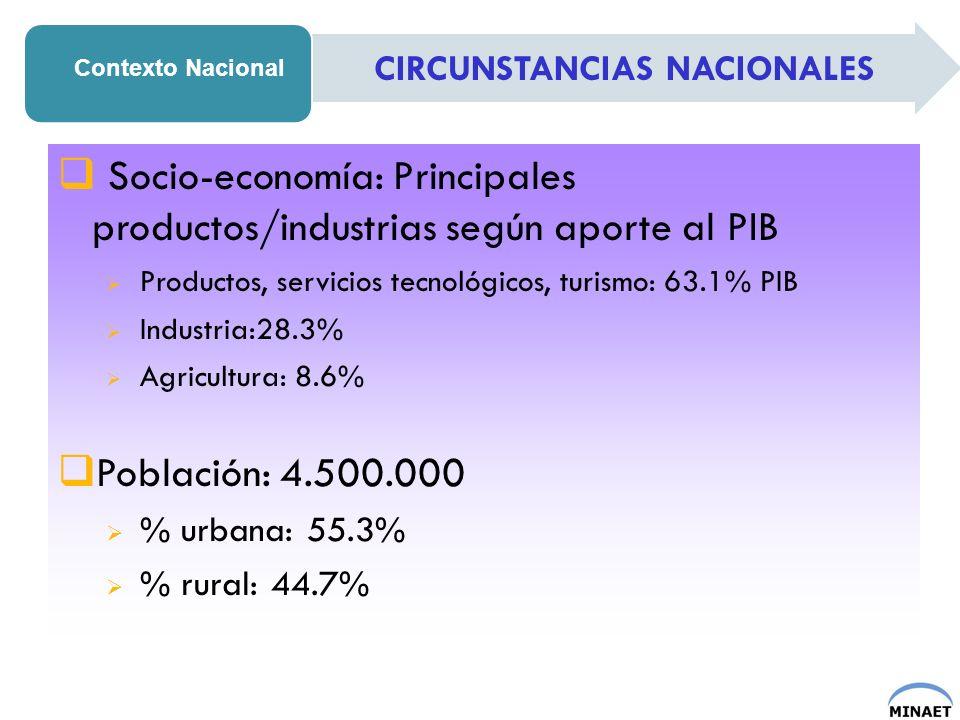 Socio-economía: Principales productos/industrias según aporte al PIB Productos, servicios tecnológicos, turismo: 63.1% PIB Industria:28.3% Agricultura
