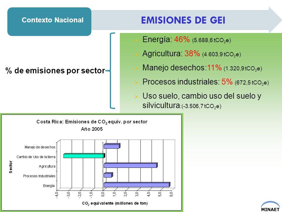 Dióxido de Carbono (CO 2) : 54.1% (7.660,5 tCO 2 e) Metano (CH4): 26.3% (3.678 tCO 2 e) Oxido Nitroso (N 2 O):18.6% (2.604 tCO 2 e) Hidrofluorocarbonos (HFC): 1% (35 tCO 2 e) Contexto Nacional EMISIONES DE GEI CO 2 CH 4 N2ON2O HFC % de emisiones por GEI