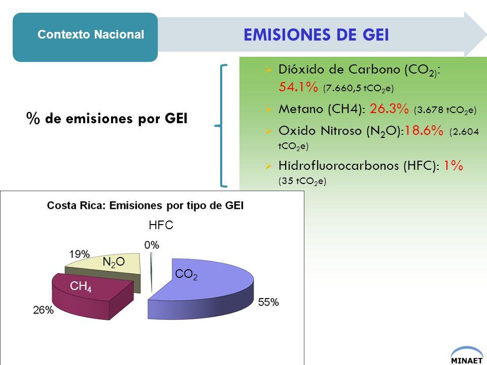 Dióxido de Carbono (CO 2) : 54.1% (7.660,5 tCO 2 e) Metano (CH4): 26.3% (3.678 tCO 2 e) Oxido Nitroso (N 2 O):18.6% (2.604 tCO 2 e) Hidrofluorocarbono