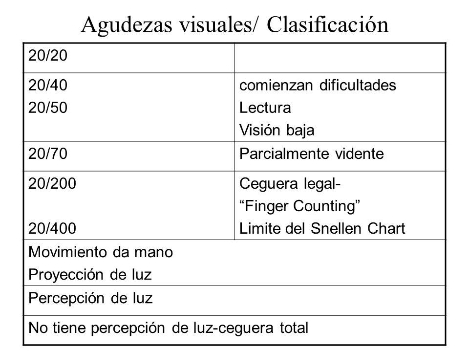 Agudezas visuales/ Clasificación 20/20 20/40 20/50 comienzan dificultades Lectura Visión baja 20/70Parcialmente vidente 20/200 20/400 Ceguera legal- F