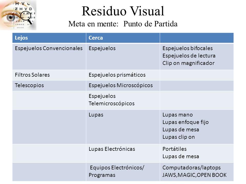 Residuo Visual Meta en mente: Punto de Partida LejosCerca Espejuelos ConvencionalesEspejuelosEspejuelos bifocales Espejuelos de lectura Clip on magnif