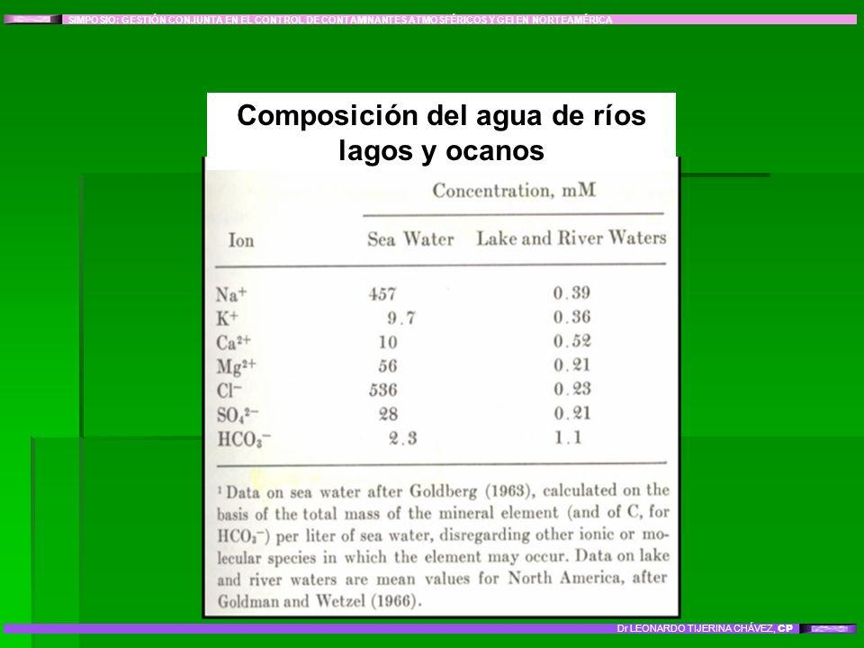 SIMPOSIO: GESTIÓN CONJUNTA EN EL CONTROL DE CONTAMINANTES ATMOSFÉRICOS Y GEI EN NORTEAMÉRICA Dr LEONARDO TIJERINA CHÁVEZ, CP Composición del agua de r