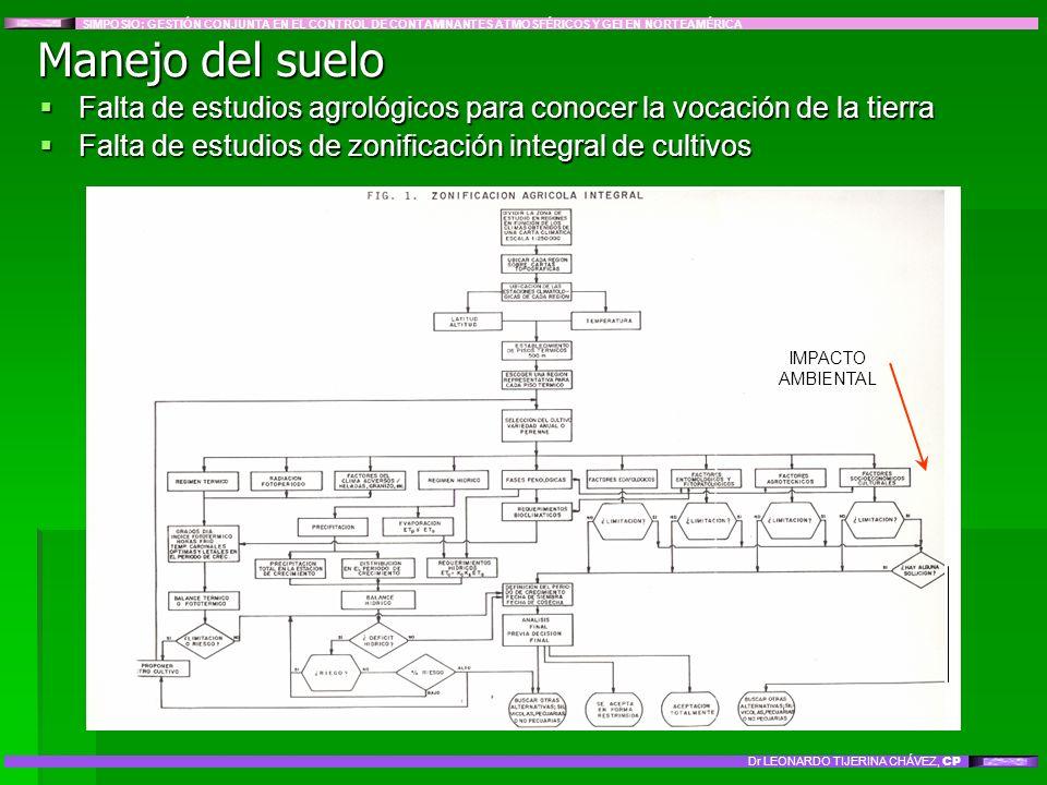 Manejo del suelo Falta de estudios agrológicos para conocer la vocación de la tierra Falta de estudios agrológicos para conocer la vocación de la tier