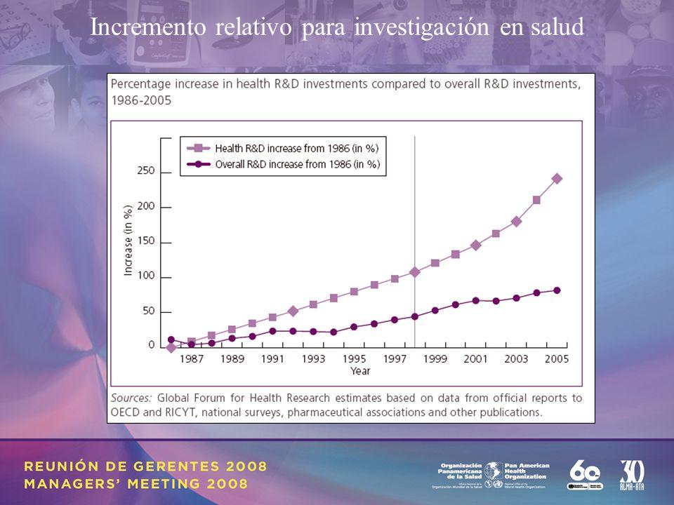 Incremento relativo para investigación en salud