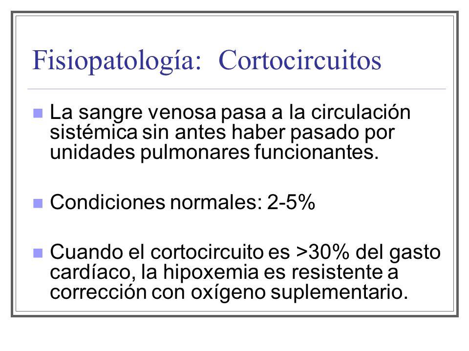 Fisiopatología: Cortocircuitos La sangre venosa pasa a la circulación sistémica sin antes haber pasado por unidades pulmonares funcionantes. Condicion