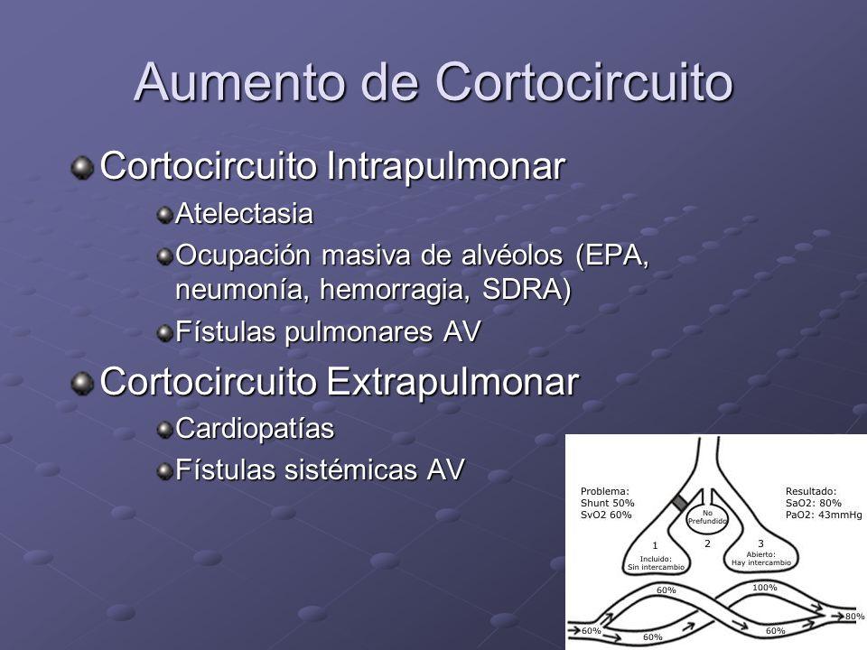 Aumento de Cortocircuito Cortocircuito Intrapulmonar Atelectasia Ocupación masiva de alvéolos (EPA, neumonía, hemorragia, SDRA) Fístulas pulmonares AV