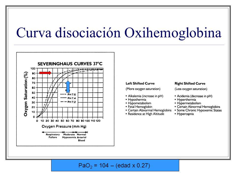 Curva disociación Oxihemoglobina PaO 2 = 104 – (edad x 0.27)