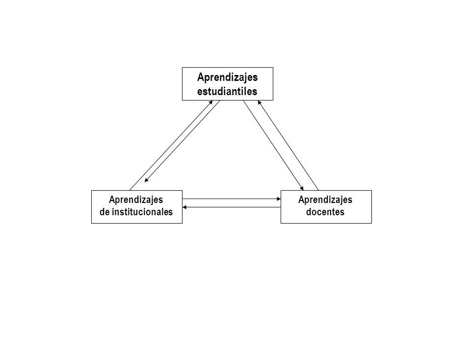 Aprendizajes estudiantiles Aprendizajes de institucionales Aprendizajes docentes