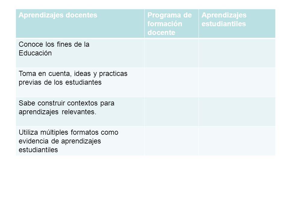 Aprendizajes docentesPrograma de formación docente Aprendizajes estudiantiles Conoce los fines de la Educación Toma en cuenta, ideas y practicas previ