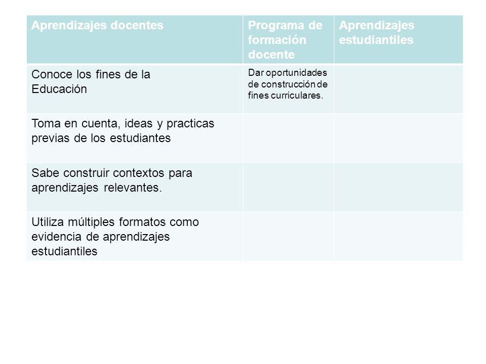 Aprendizajes docentesPrograma de formación docente Aprendizajes estudiantiles Conoce los fines de la Educación Dar oportunidades de construcción de fines curriculares.