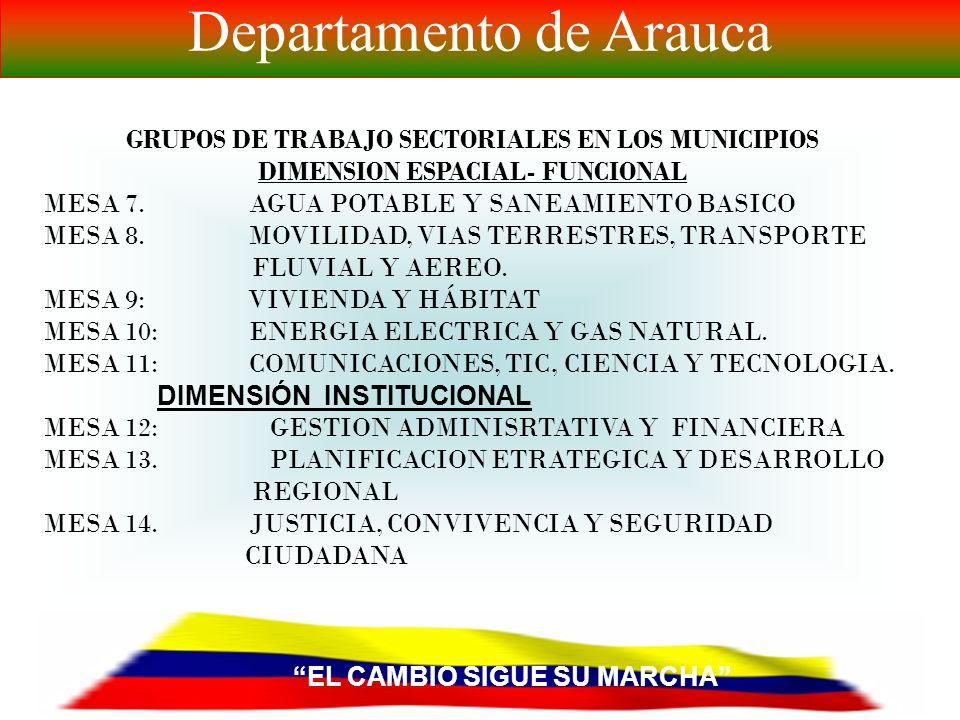 EL CAMBIO SIGUE SU MARCHA Departamento de Arauca GRUPOS DE TRABAJO SECTORIALES EN LOS MUNICIPIOS DIMENSION SOCIAL MESA 1: SALUD MESA 2: EDUCACION, DEPORTE, RECREACION Y CULTURA MESA 3: INTEGRACION SOCIAL GRUPOS VULNERABLES (ADULTO MAYOR, EQUIDAD DE GENERO, POBLACIÓN EN CONDICION DE DISCAPACIDAD, POBLACIÓN EN CONDICION DE DESPLAZAMIENTO, POBREZA EXTREMA, PUEBLOS INDIGENAS, PUEBLOS AFROCOLOMBIANOS) Y DESARROLLO COMUNITARIO.
