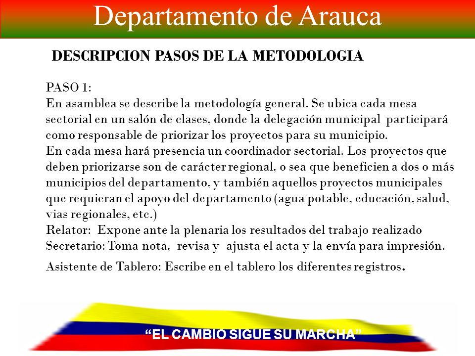 EL CAMBIO SIGUE SU MARCHA Departamento de Arauca GRUPOS DE TRABAJO SECTORIALES EN LOS MUNICIPIOS DIMENSION ESPACIAL- FUNCIONAL MESA 7.