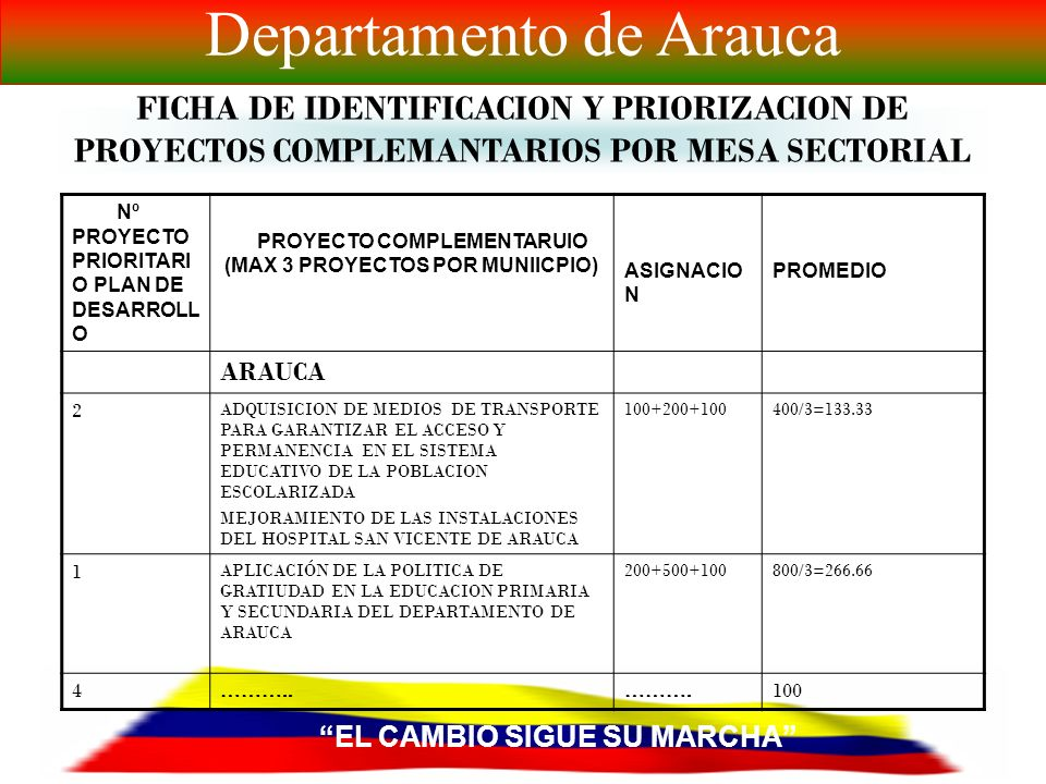 EL CAMBIO SIGUE SU MARCHA Departamento de Arauca FICHA DE PRIORIZACION DE PROYECTOS ESTRATEGICOS SECTORIALES PLAN DE DESARROLLO 2008-2011 Nº NOMBRE PROYECTO PRIORITARIO DEL PAN DE DESARROLLO 2008-2011 ASIGNACIÓN ( PESOS)PROMEDIO 1 APLICACIÓN DE LA POLITICA DE GRATIUDAD EN LA EDUCACION PRIMARIA Y SECUNDARIA DEL DEPARTAMENTO DE ARAUCA 100+100+200+ 100500/5=100 2 ADQUISICION DE MEDIOS DE TRANSPORTE PARA GARANTIZAR EL ACCESO Y PERMANENCIA EN EL SISTEMA EDUCATIVO DE LA POBLACION ESCOLARIZADA 100+111200/5=40 3………… 100+100+100300/5=60 4 ……………..